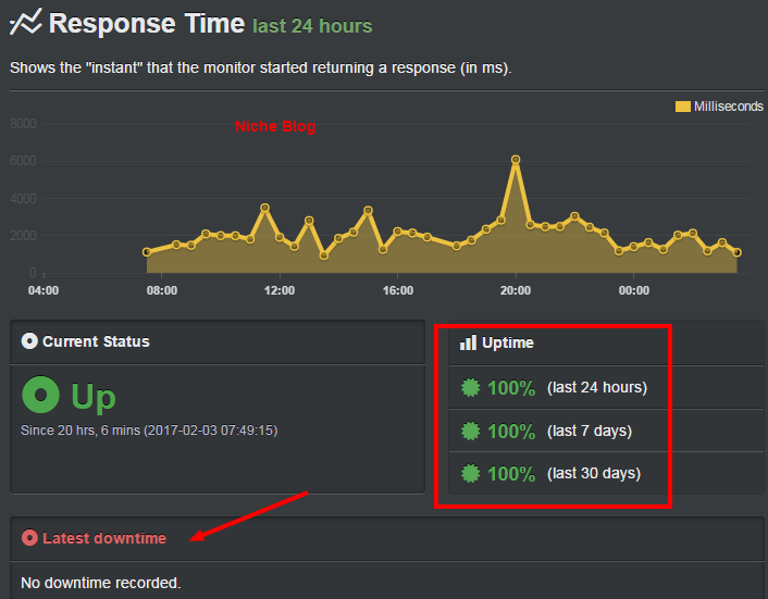 greengeeks-uptime-performance