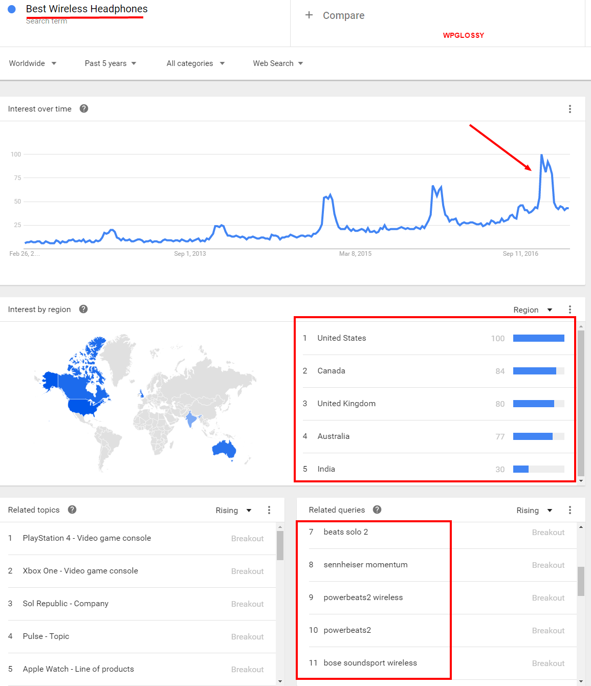 google-trends-keyword-analysis