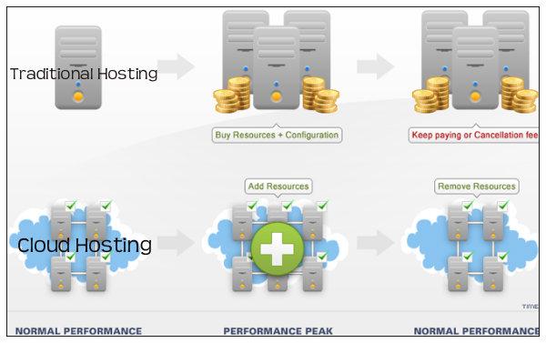 cloud-hosting-benefits