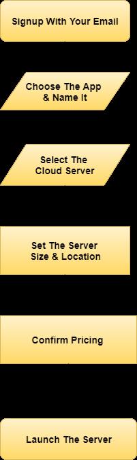 cloudways-server-activate