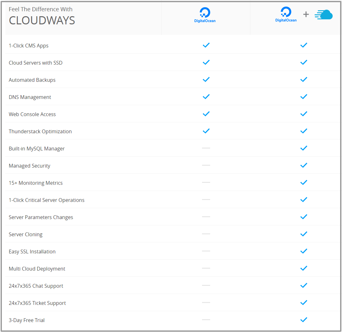 cloudways-vs-digital-ocean