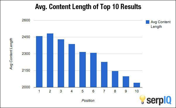 average-post-length-blog